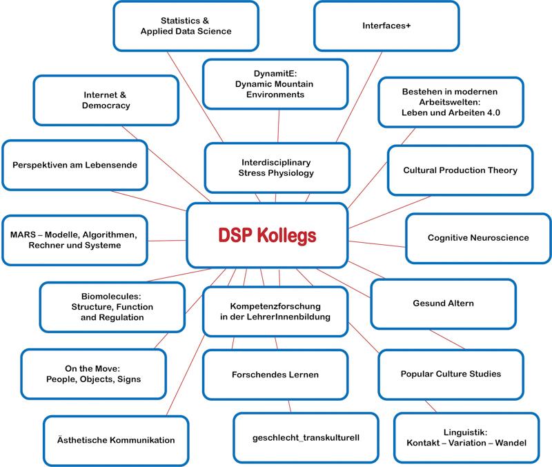 Doctorate School PLUS Grafik Kollegs