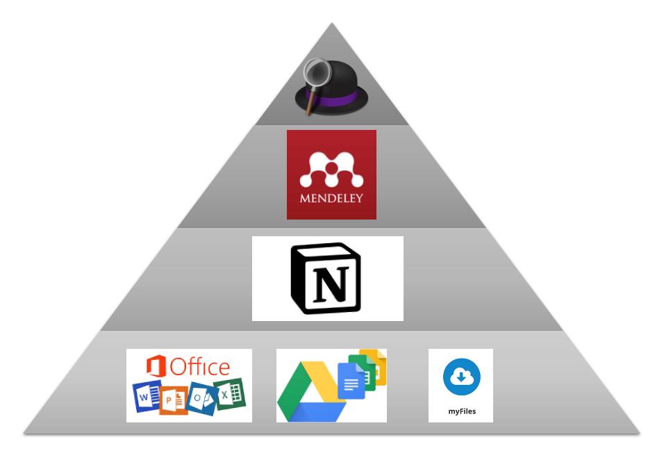 Arbeitspyramide